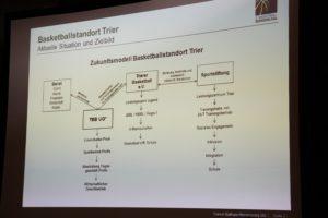 """Das Organigramm der """"neuen"""" TBB."""